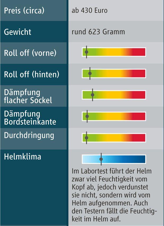 cav-reithelmtest-072013-testergebnisse-casco-prestige-air (jpg)